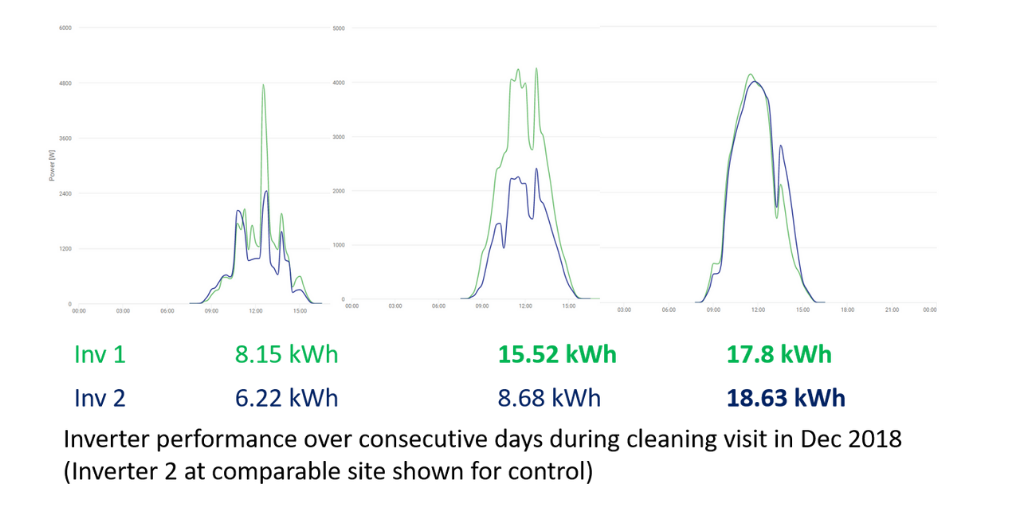 graph showing solar panel performance after cleaning